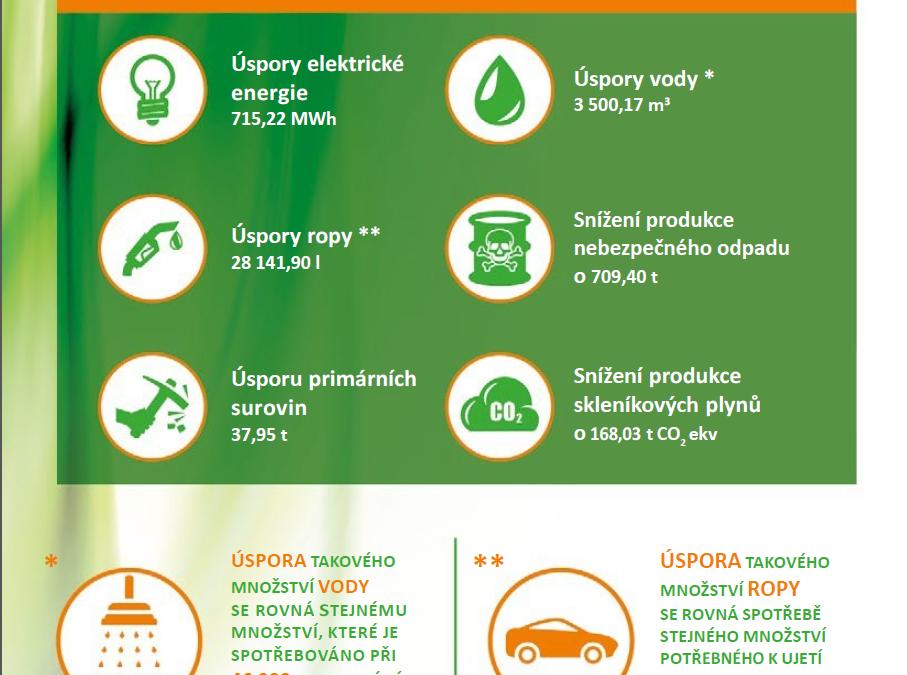 Uherské Hradiště recyklací elektrospotřebičů výrazně ulevilo životnímu prostředí