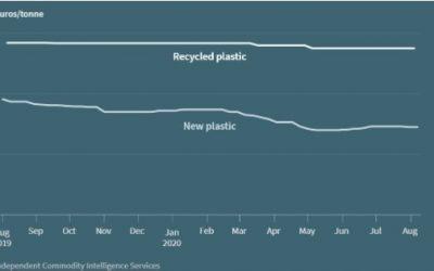 Recyklace plastů zasažena pandemií